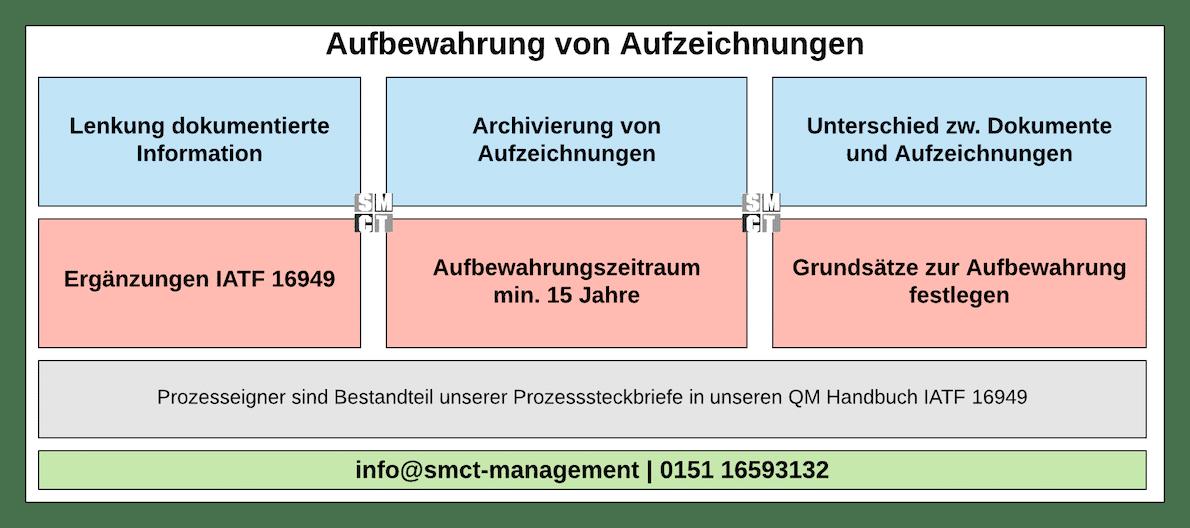 Aufbewahrung von Aufzeichnungen  | SMCT MANAGEMENT