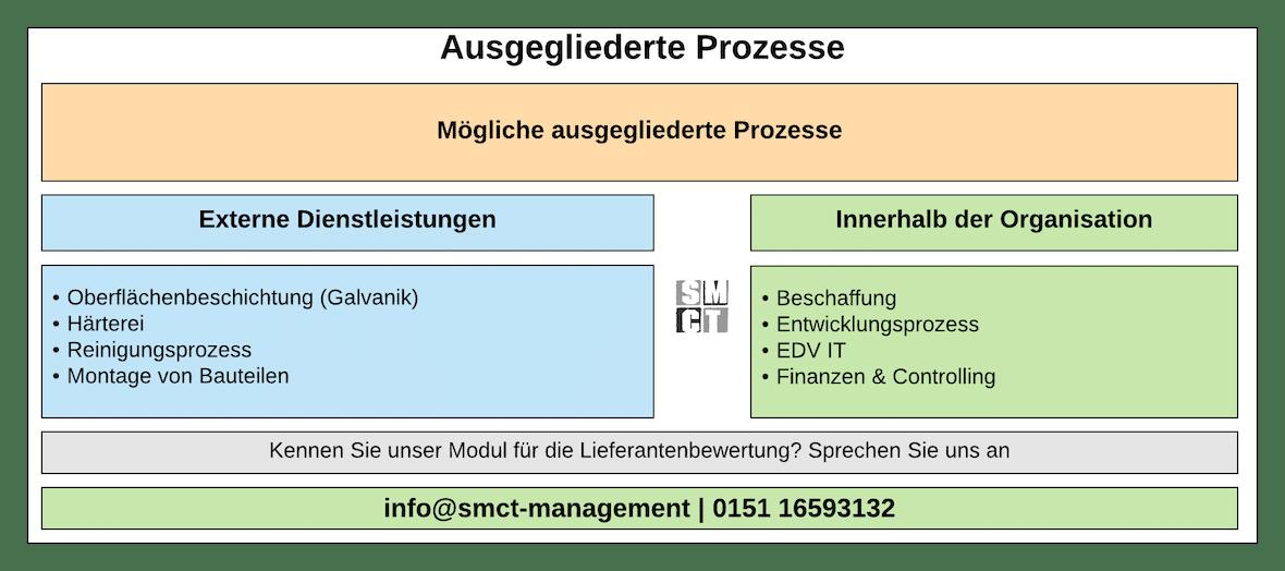 Ausgegliederte Prozesse | SMCT-MANAGEMENT