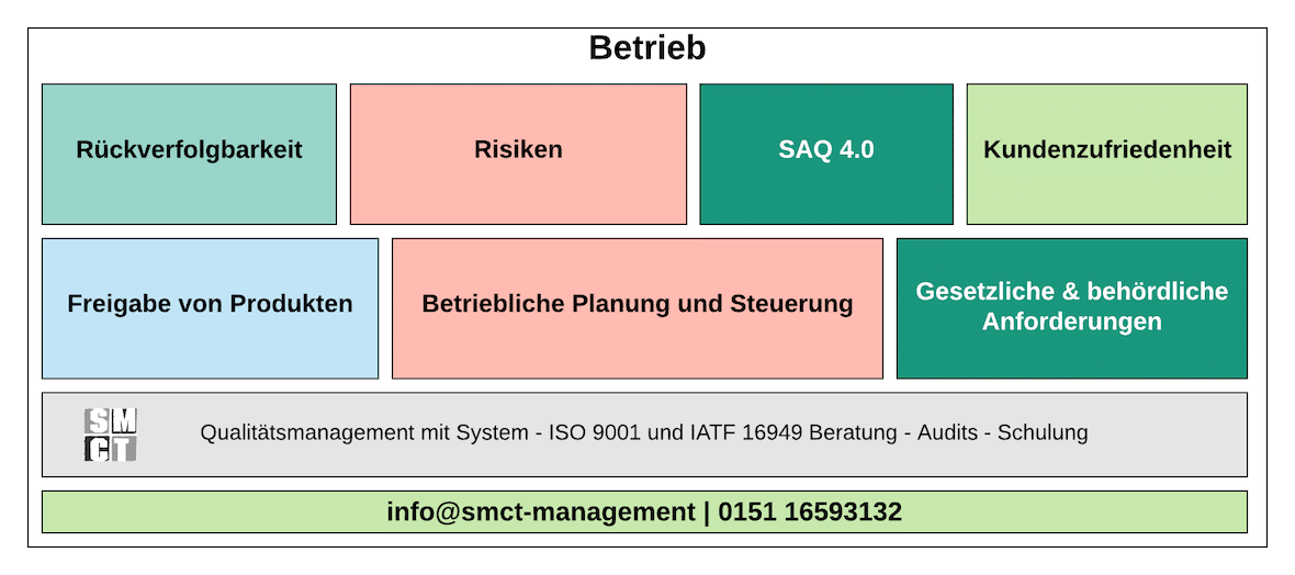 Betrieb Kapitel 8 ISO 9001 | SMCT-MANAGEMENT