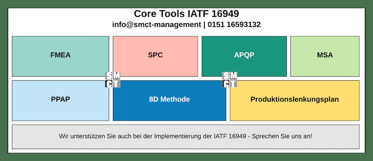 Core Tools IATF 16949 - FMEA, PPAP, PLP, SPC, 8D Methodik, APQP, MSA