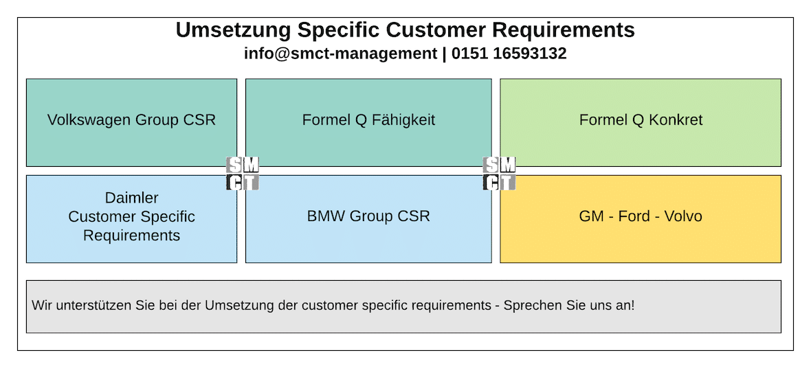 Customer Specific Requirements | SMCT MANAGEMENT