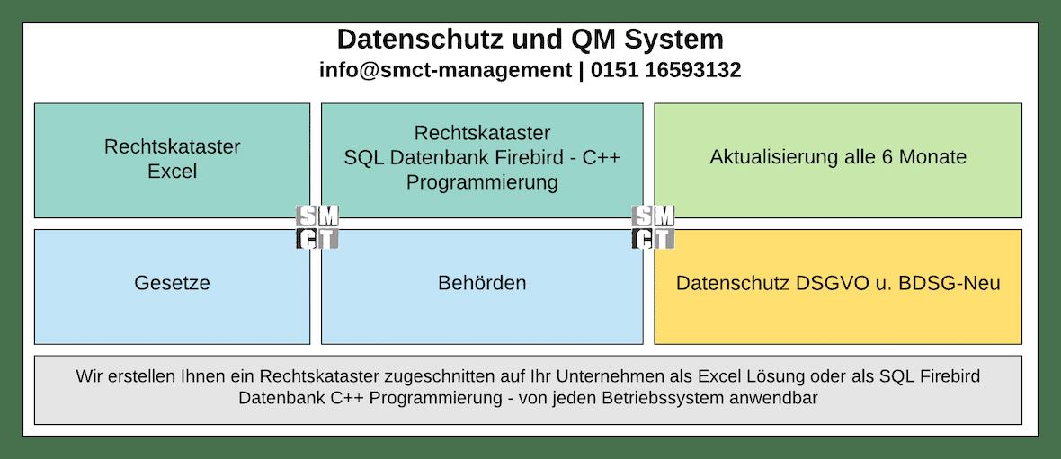 Datenschutz und QM System gemäß DSGVO | SMCT-MANAGEMENT