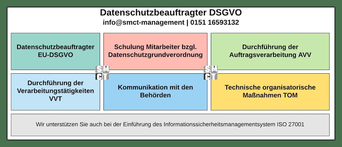 Datenschutzbeauftragter DSGVO | SMCT-MANAGEMENT
