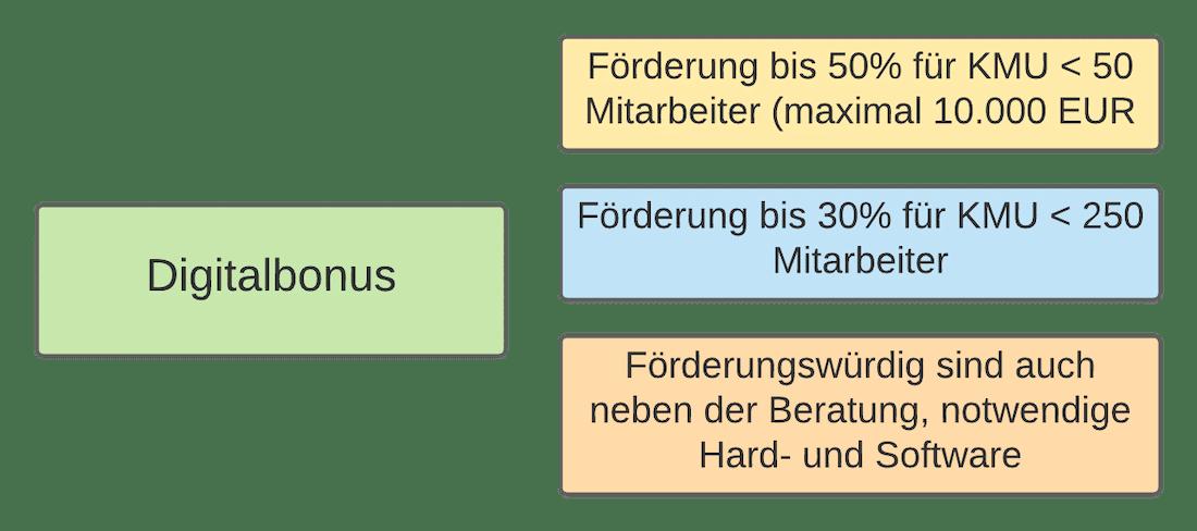 Digitalbonus - Förderprogramm Freistaat Bayern