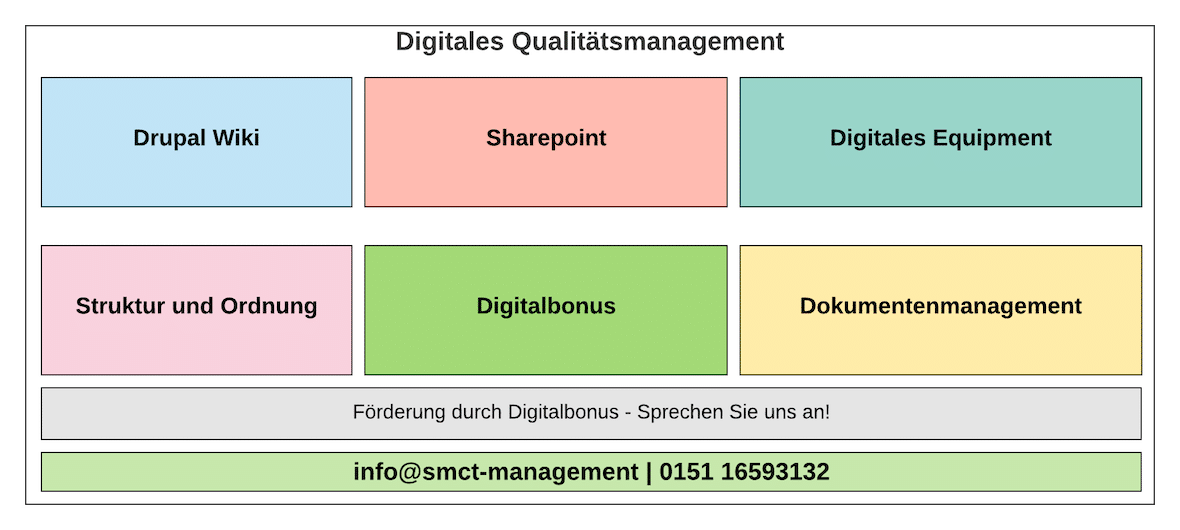 Digitales Qualitätsmanagement | SMCT-MANAGEMENT