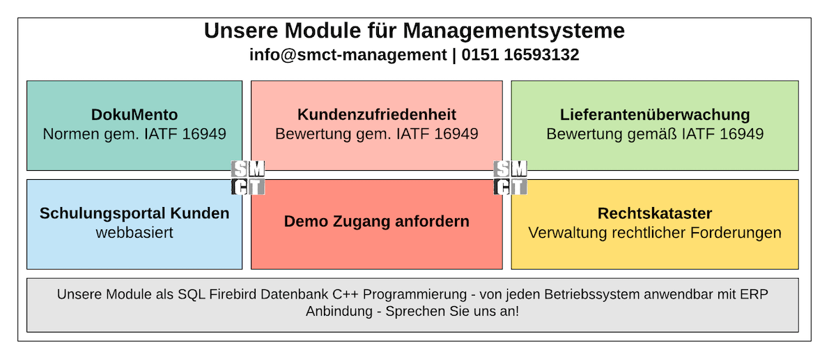 SharePoint DokuMento | SMCT-MANAGEMENT