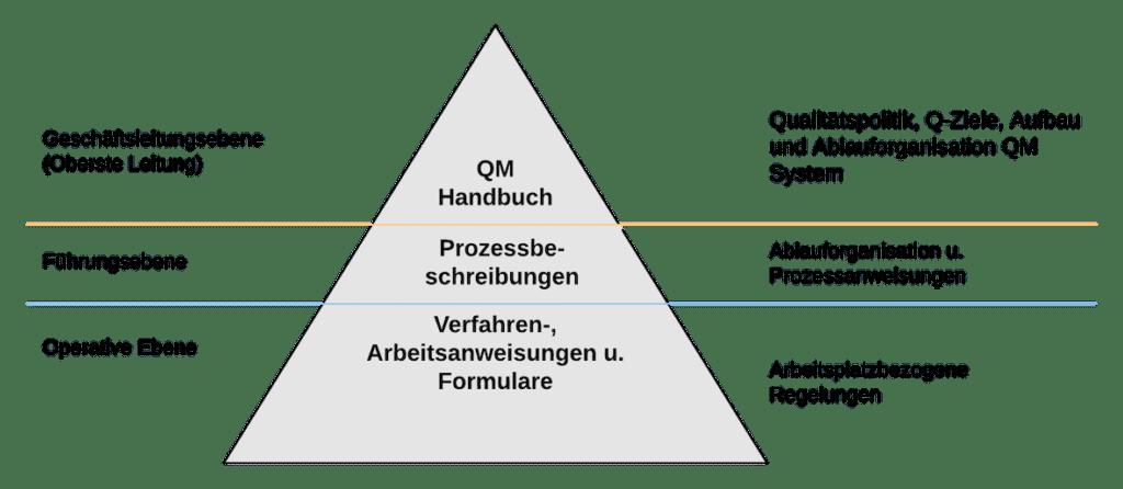Dokumentierte Information Definition | SMCT-MANAGEMENT