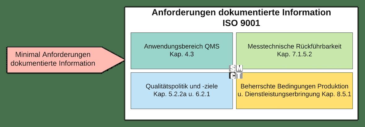 Dokumentierte Information ISO 9001 | SMCT MANAGEMENT