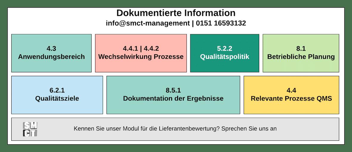 Schwerpunkte ISO 9001 Dokumentierte Information - Was muss dokumentiert werden?