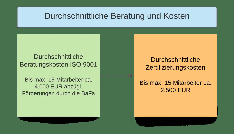 Durchschnittliche Kosten Beratung und Zertifizierung ISO 9001