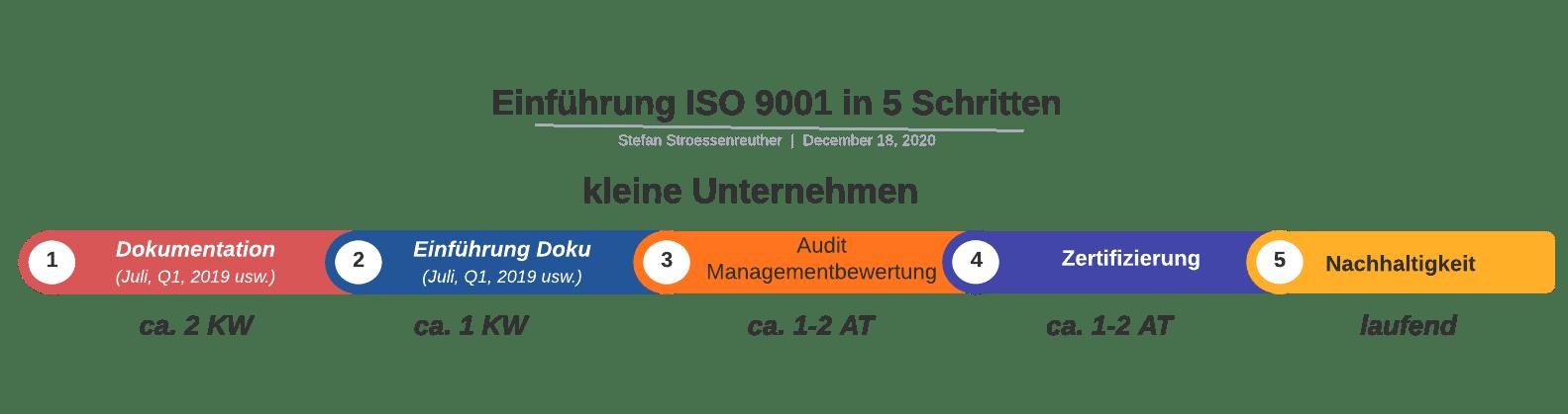 Einführung ISO 9001 in 5 Schritten | SMCT-MANAGEMENT
