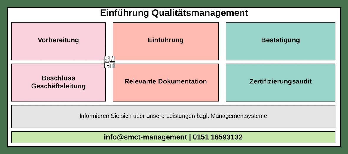 Einführung Qualitätsmanagement System