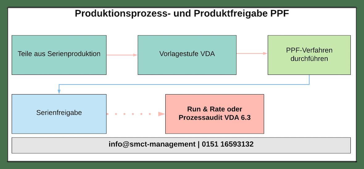 Produktionsprozess- und Produktfreigabe PPF | SMCT-MANAGEMENT
