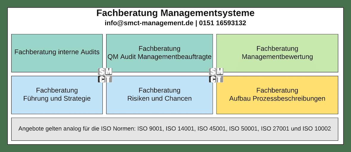 Fachberatung QM | SMCT MANAGEMENT