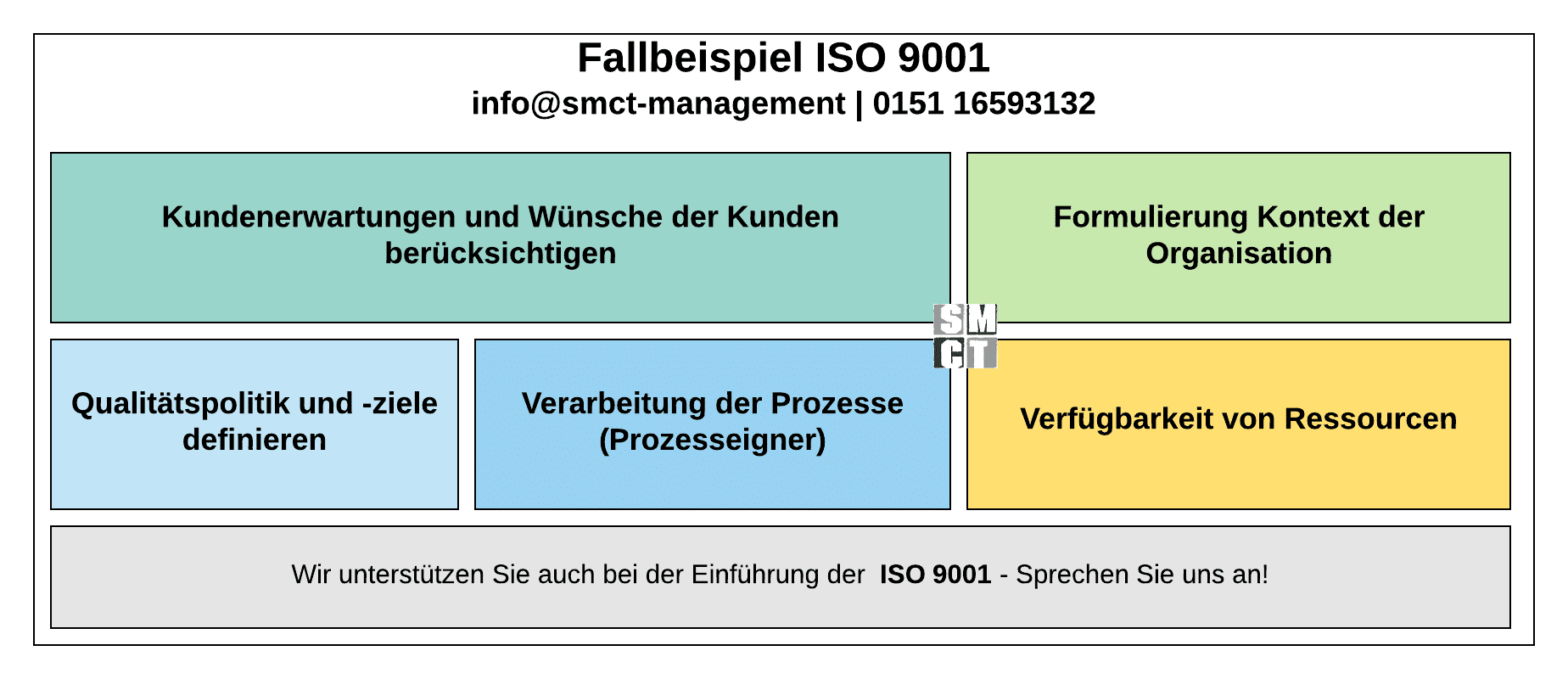Fallbeispiel QM ISO 9001 | SMCT-MANAGEMENT