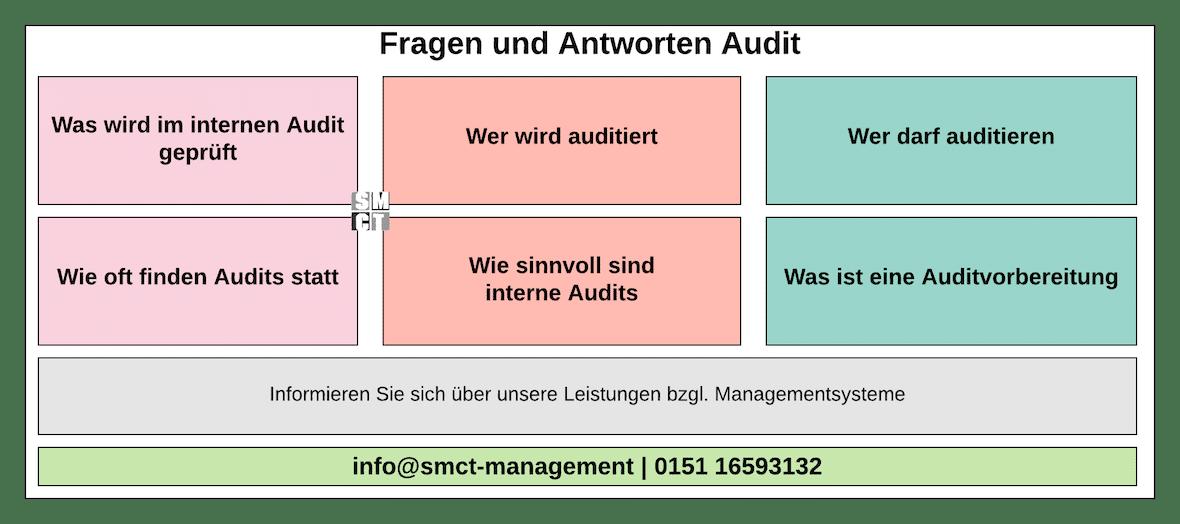 Fragen und Antworten Audit - kurz erklärt | SMCT-MANAGEMENT