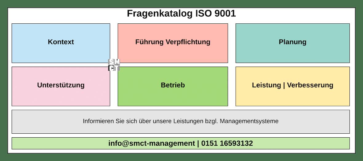 Fragenkatalog ISO 9001 | SMCT-MANAGEMENT