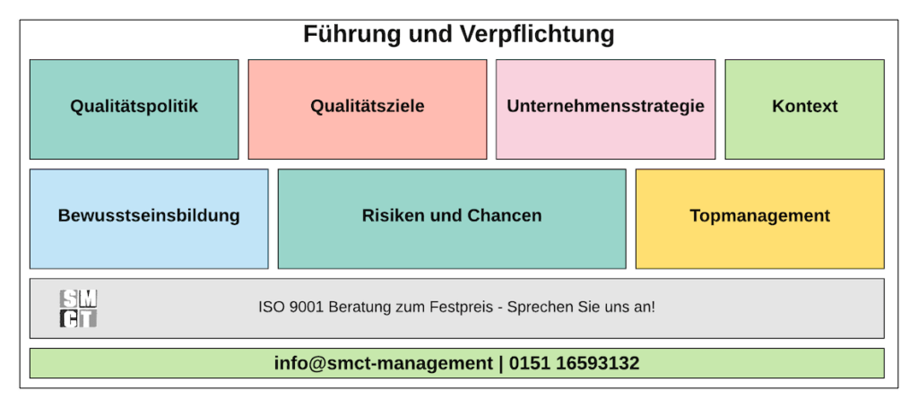 Führung und Verpflichtung Top Management | SMCT-MANAGEMENT