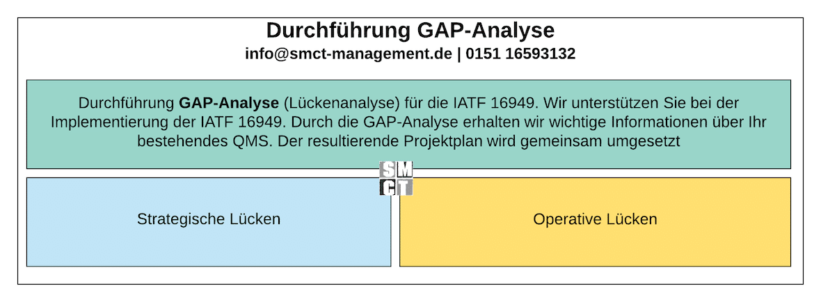 GAP Analyse | SMCT-MANAGEMENT