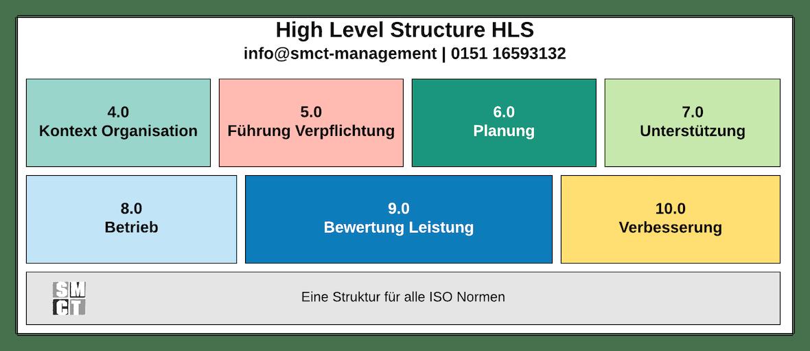 High Level Structure HLS | SMCT-MANAGEMENT