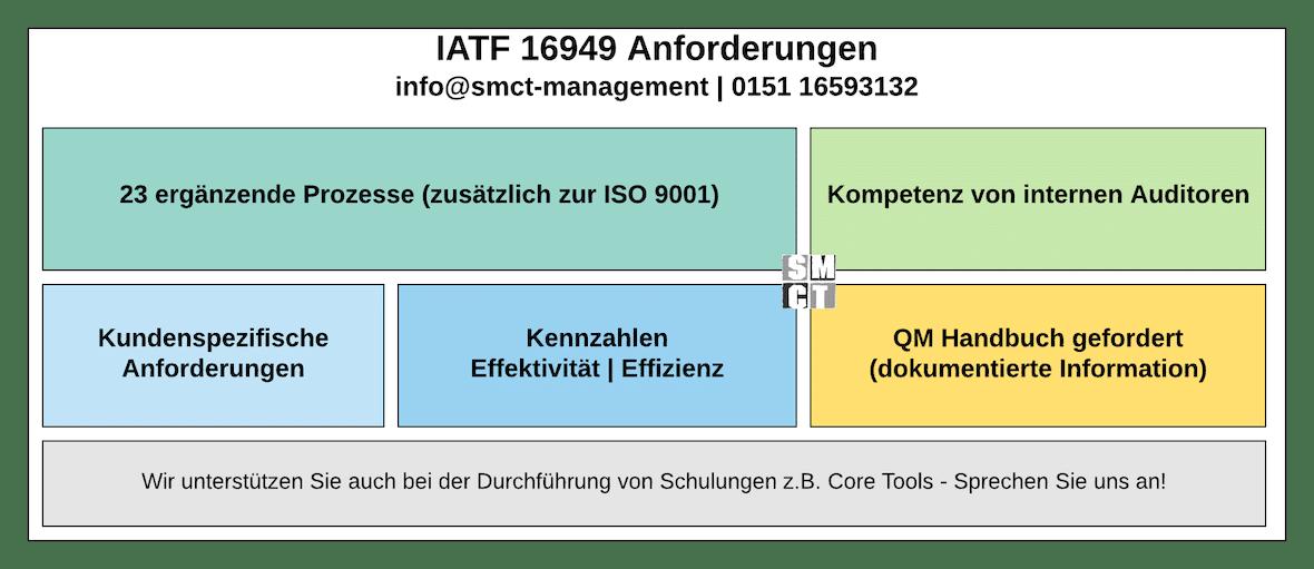 IATF 16949 Anforderungen an QMS | SMCT-MANAGEMENT