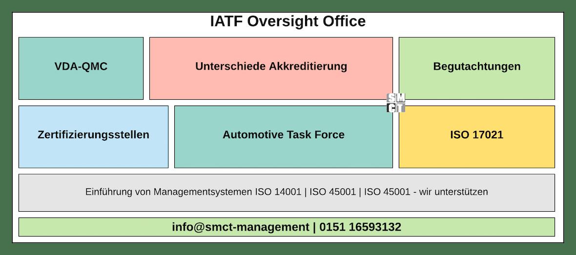 IATF OVERSIGHT OFFICE | SMCT-MANAGEMENT