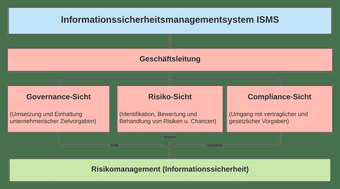 Informationssicherheitsmanagementsystem ISO 27001