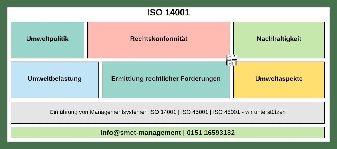 ISO 14001 Umweltmanagement   SMCT-MANAGEMENT