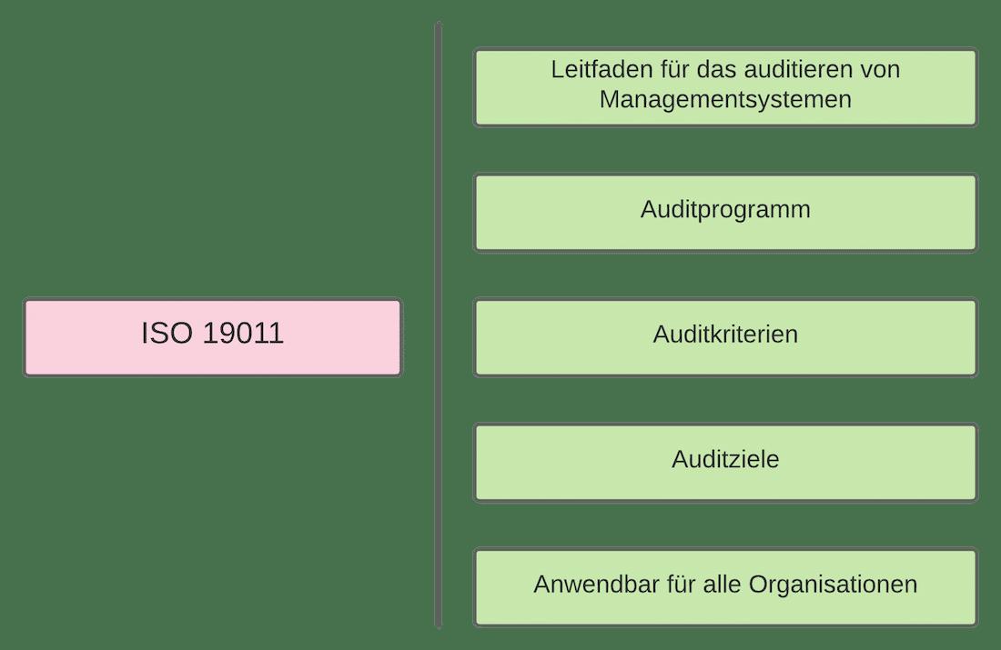 Leitfaden für das auditieren von Managementsystemen