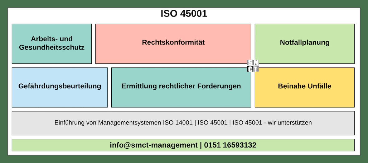 ISO 45001 Arbeitsschutz | SMCT-MANAGEMENT