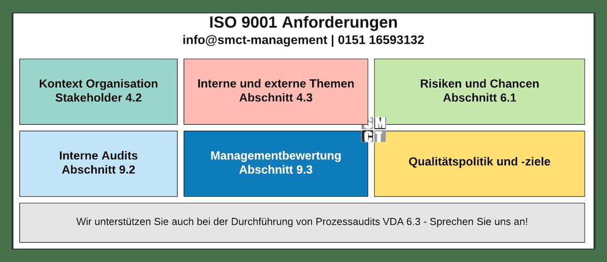 ISO 9001 Anforderungen QMS | SMCT-MANAGEMENT