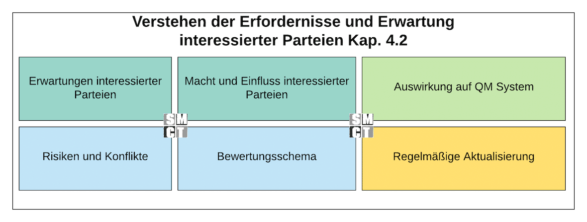 Interessierte Parteien Anforderungen | Kontext Organisation