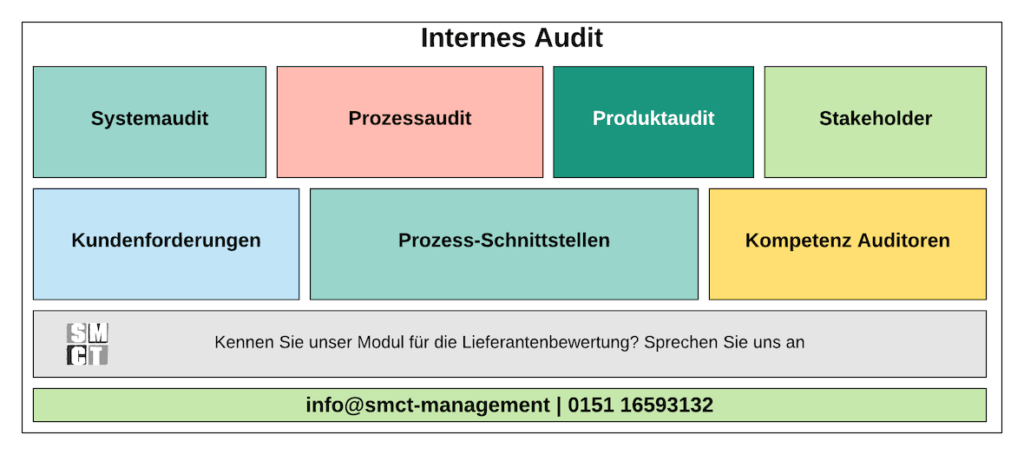 Systemaudit ISO 9001 | SMCT-MANAGEMENT