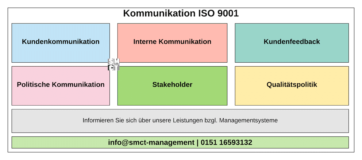 Kommunikation ISO 9001 | SMCT-MANAGEMENT