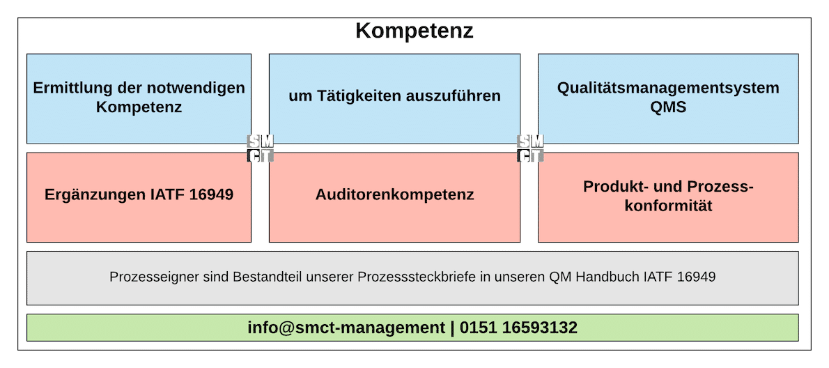 Kompetenz Anforderungen | SMCT-MANAGEMENT