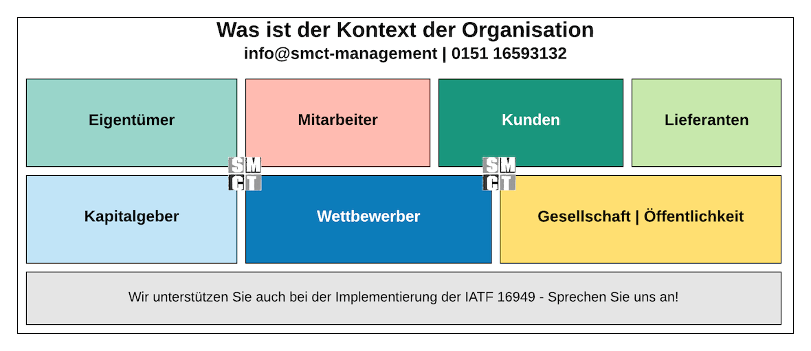 Kontext Organisation Swot Analyse | SMCT-MANAGEMENT