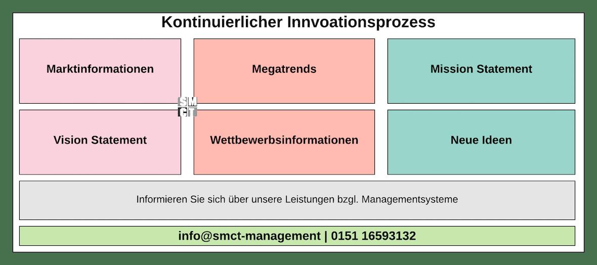 Kontinuierlicher Innovationsprozess | SMCT-MANAGEMENT