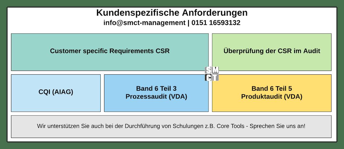 Kundenspezifische Forderungen IATF 16949 | SMCT-MANAGEMENT
