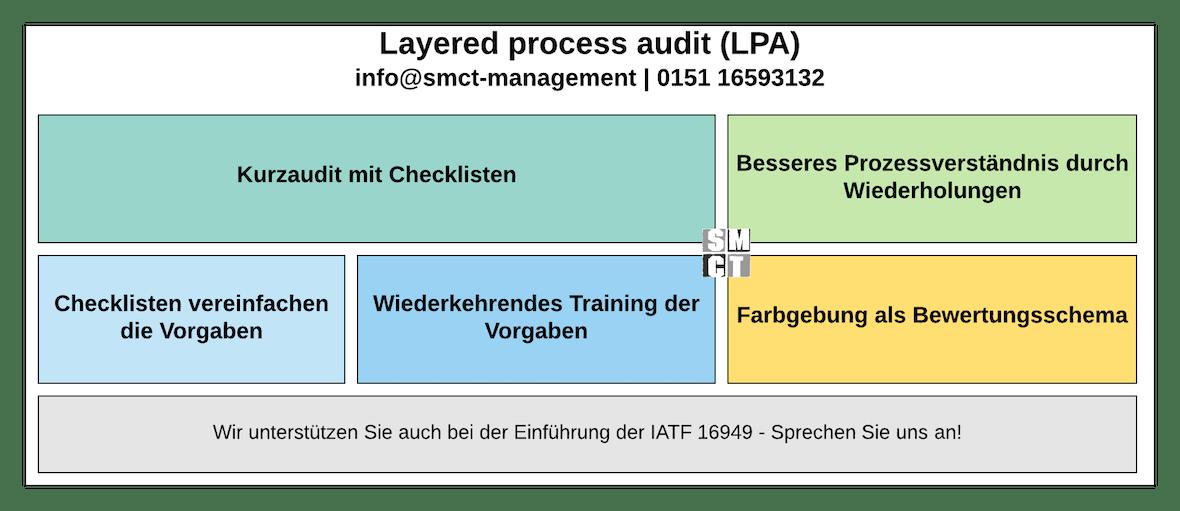 Layered Process Audit Anwendung | SMCT-MANAGEMENT
