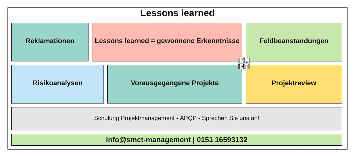 Lessons learned | SMCT-MANAGEMENT
