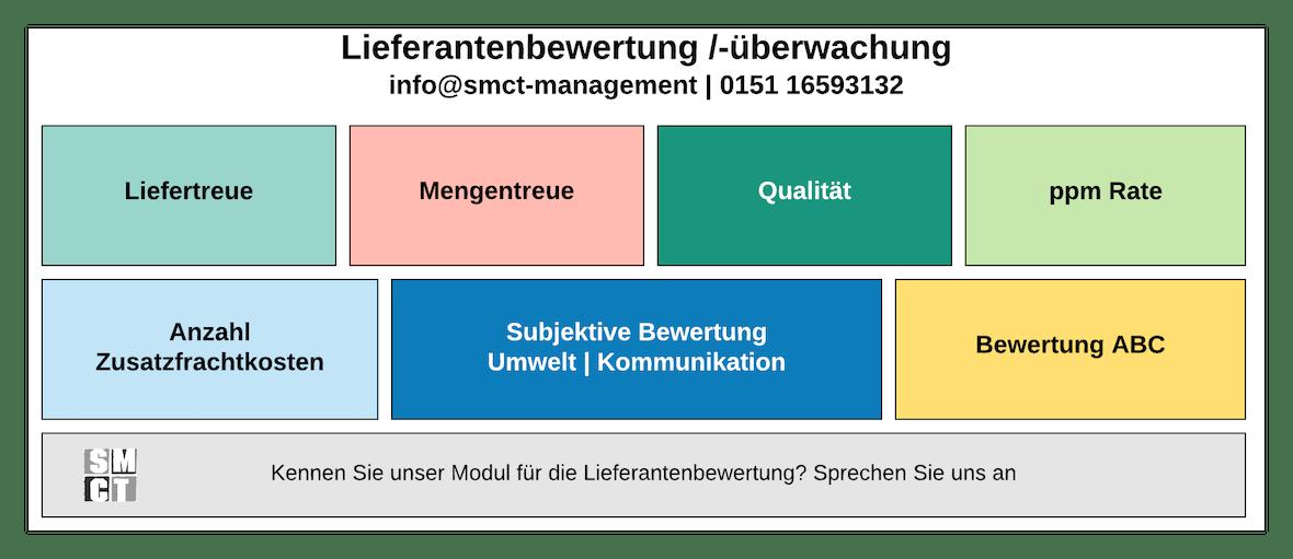 Lieferantenbewertung | SMCT-MANAGEMENT