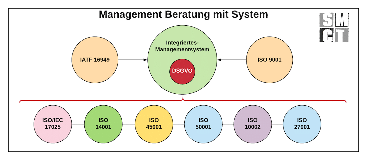 Management Beratung mit System | SMCT-MANAGEMENT