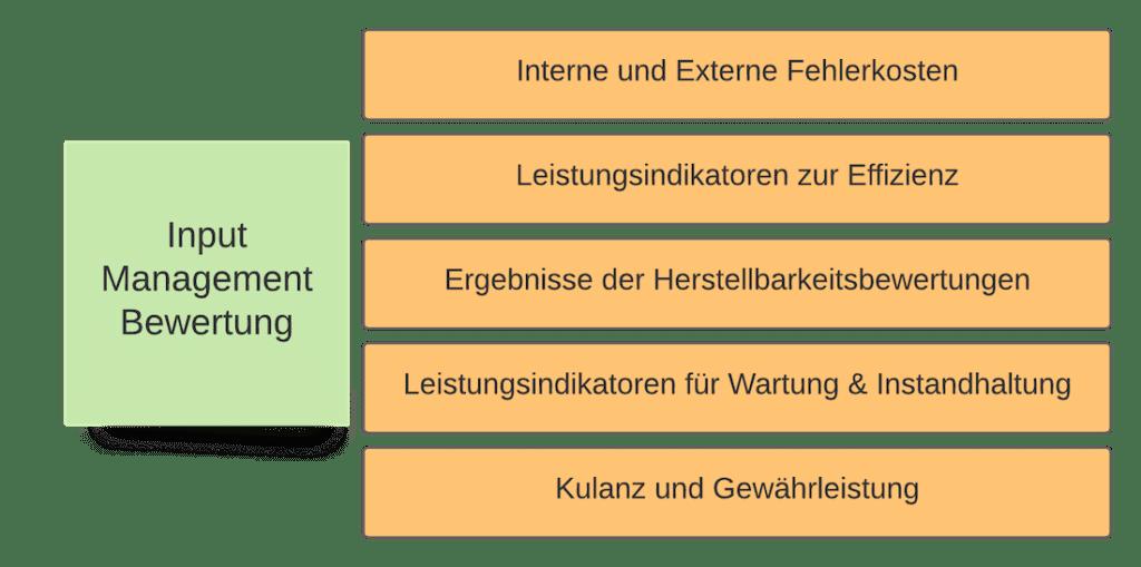 Eingaben der Managementbewertung IATF 16949