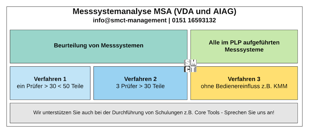 Messsystemanalyse MSA | SMCT-MANAGEMENT