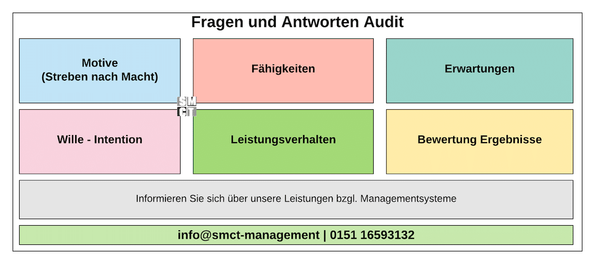 Motivation Qualitätsmanagement | SMCT-MANAGEMENT