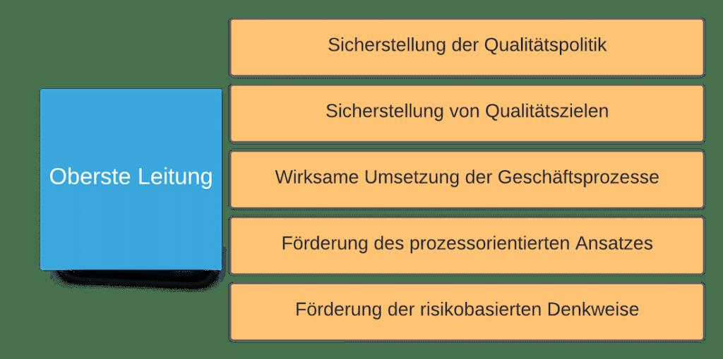 Aufgaben der obersten Leitung ISO 9001