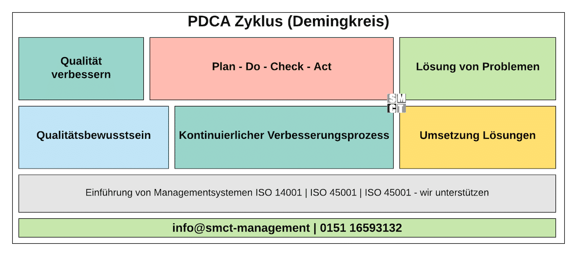 PDCA Plan-Do-Check-Act | SMCT-MANAGEMENT