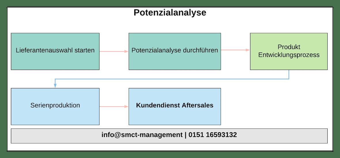 Potenzialanalyse VDA | SMCT-MANAGEMENT