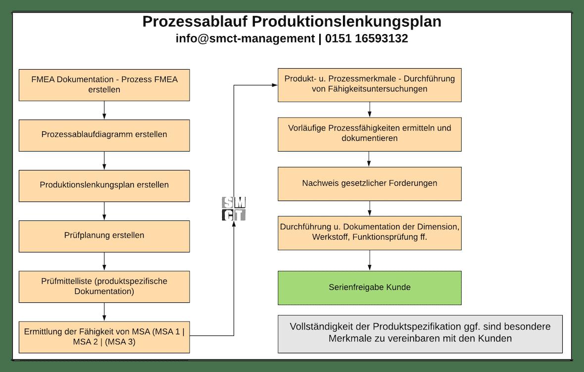 Prozessablauf Produktionslenkungsplan   SMCT-MANAGEMENT
