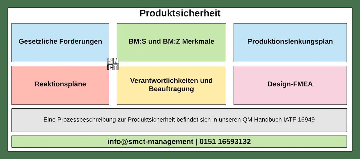 Produktsicherheit Produkthaftung | SMCT-MANAGEMENT